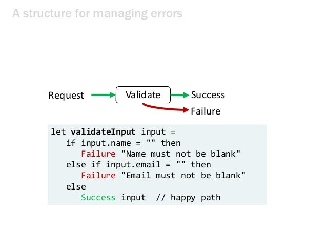 """A structure for managing errors Request SuccessValidate Failure let validateInput input = if input.name = """""""" then Failure ..."""