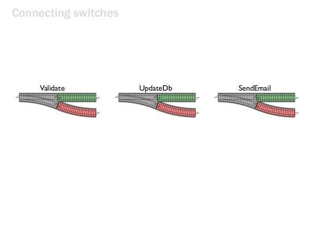 Connecting switches Validate UpdateDb SendEmail