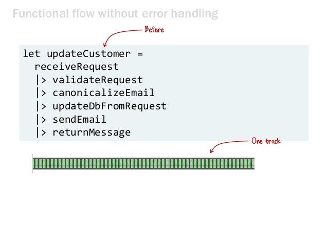 Functional flow without error handling let updateCustomer = receiveRequest |> validateRequest |> canonicalizeEmail |> upda...
