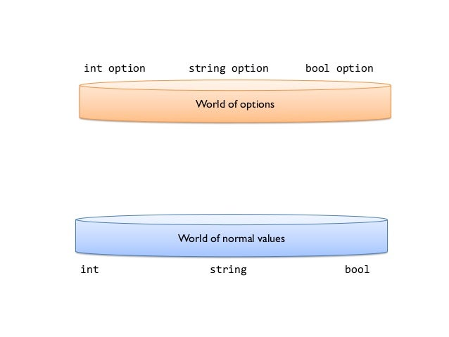 World of normal values int string bool World of options int option string option bool option