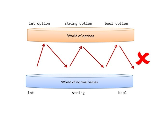 World of options World of normal values int string bool int option string option bool option 