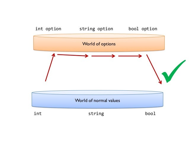 World of options World of normal values int option string option bool option  int string bool
