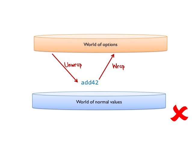 World of options World of normal values add42 