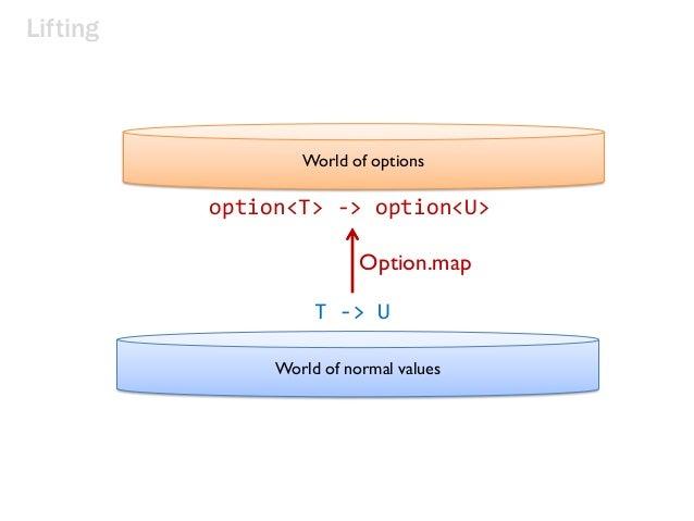 Lifting World of options World of normal values T -> U option<T> -> option<U> Option.map
