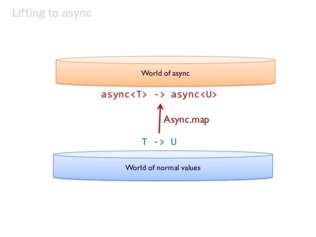 Lifting to async World of async World of normal values T -> U async<T> -> async<U> Async.map