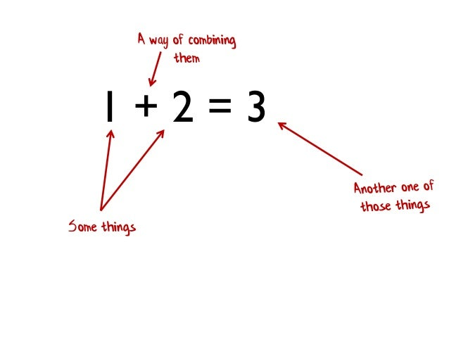 1 + 2 = 3 Some things A way of combining them