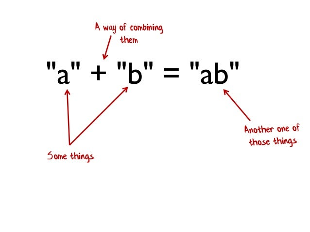 """""""a"""" + """"b"""" = """"ab"""" Some things A way of combining them"""
