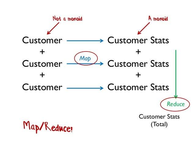 Customer + Customer + Customer Customer Stats + Customer Stats + Customer Stats Reduce Map Not a monoid A monoid Customer ...