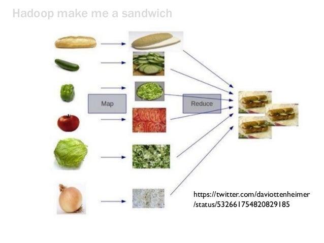 Hadoop make me a sandwich https://twitter.com/daviottenheimer /status/532661754820829185