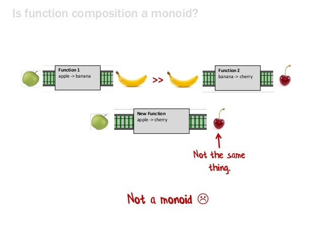 Is function composition a monoid? >> Function 1 apple -> banana Function 2 banana -> cherry New Function apple -> cherry N...
