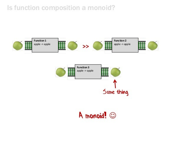 Is function composition a monoid? >> Function 1 apple -> apple Same thing Function 2 apple -> apple Function 3 apple -> ap...