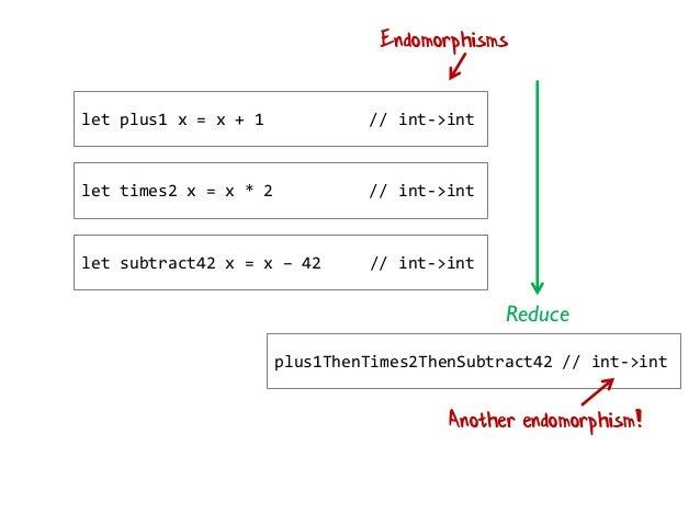 let plus1 x = x + 1 // int->int let times2 x = x * 2 // int->int let subtract42 x = x – 42 // int->int Reduce plus1ThenTim...