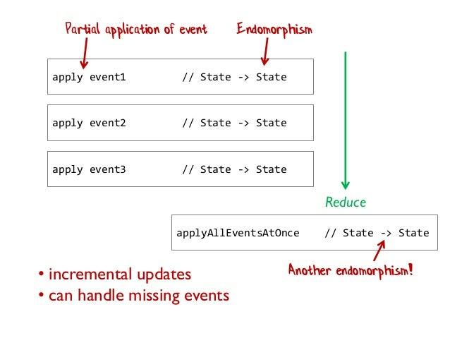 apply event1 // State -> State apply event2 // State -> State apply event3 // State -> State Reduce applyAllEventsAtOnce /...