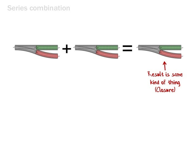 Series combination =+ Result is same kind of thing (Closure)