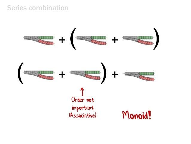 Series combination + Order not important (Associative) Monoid! +( ) ++( )