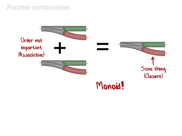 Parallel combination =+ Same thing (Closure) Order not important (Associative) Monoid!