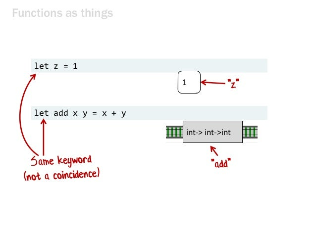 Functions as things let z = 1 int-> int->int 1 let add x y = x + y
