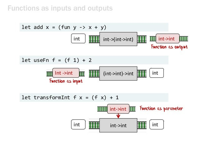 Functions as inputs and outputs let useFn f = (f 1) + 2 let add x = (fun y -> x + y) int->(int->int) int int let transform...