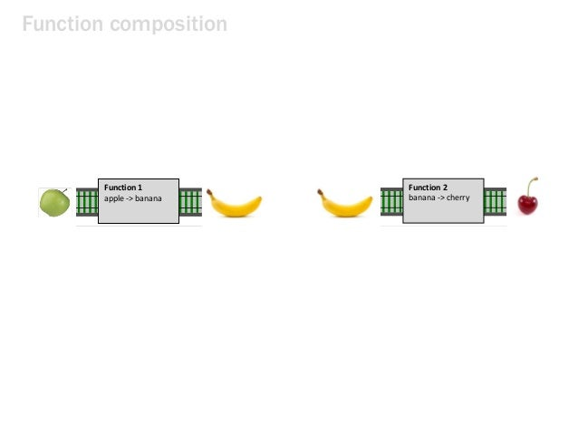 Function composition Function 1 apple -> banana Function 2 banana -> cherry