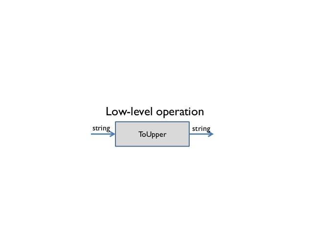 Low-level operation ToUpper stringstring