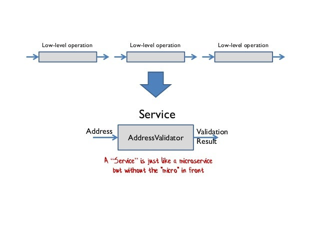 """Low-level operation Service AddressValidator A """"Service"""" is just like a microservice but without the """"micro"""" in front Vali..."""