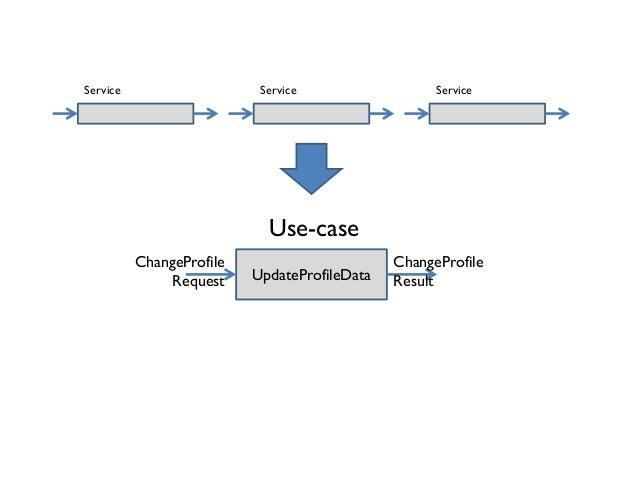 Service Use-case UpdateProfileData ChangeProfile Result ChangeProfile Request Service Service