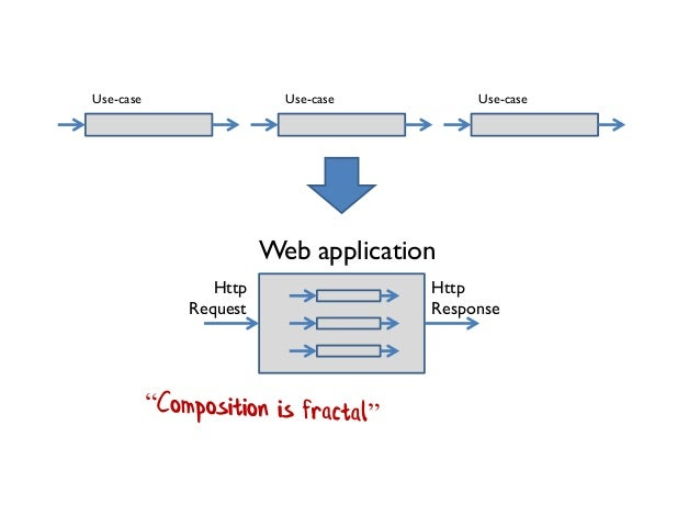 Use-case Web application Http Response Http Request Use-case Use-case