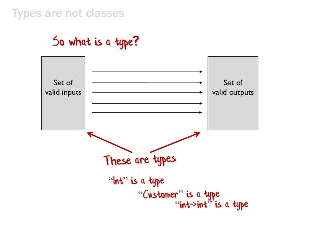 Types are not classes Set of valid inputs Set of valid outputs So what is a type?