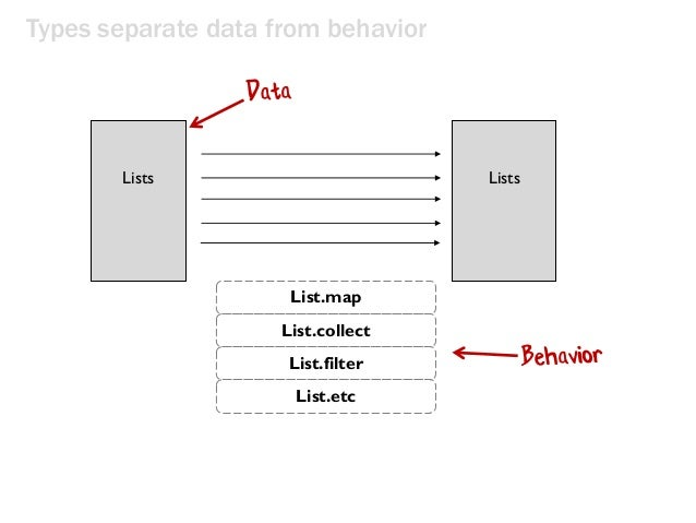 Types separate data from behavior Lists Lists List.map List.collect List.filter List.etc