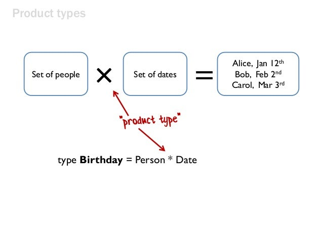 Product types × = Alice, Jan 12th Bob, Feb 2nd Carol, Mar 3rd Set of people Set of dates type Birthday = Person * Date