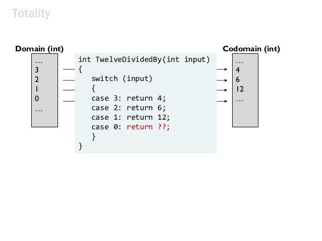 twelveDividedBy(x) input x maps to 12/x … 3 2 1 0 … Domain (int) Codomain (int) … 4 6 12 … Totality int TwelveDividedBy(in...