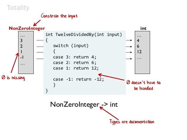 twelveDividedBy(x) input x maps to 12/x … 3 2 1 -1 … NonZeroInteger int … 4 6 12 … Totality int TwelveDividedBy(int input)...