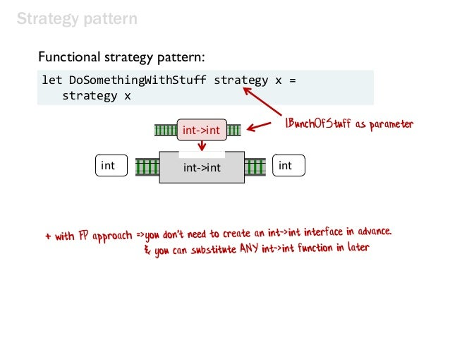 Strategy pattern int int int->int int->int let DoSomethingWithStuff strategy x = strategy x Functional strategy pattern: I...