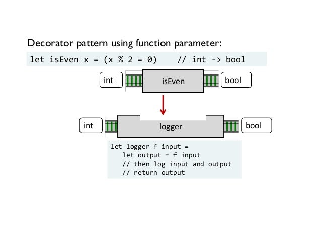 Decorator pattern using function parameter: let isEven x = (x % 2 = 0) // int -> bool isEvenint bool loggerint bool let lo...