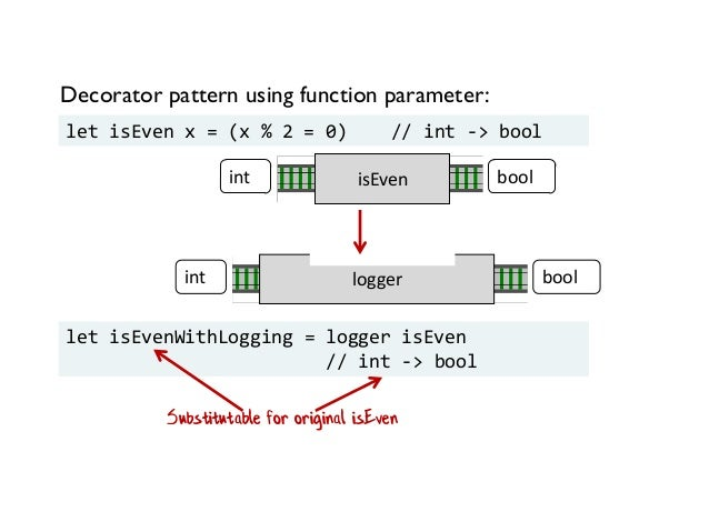 Decorator pattern using function parameter: let isEven x = (x % 2 = 0) // int -> bool isEvenint bool loggerint bool let is...