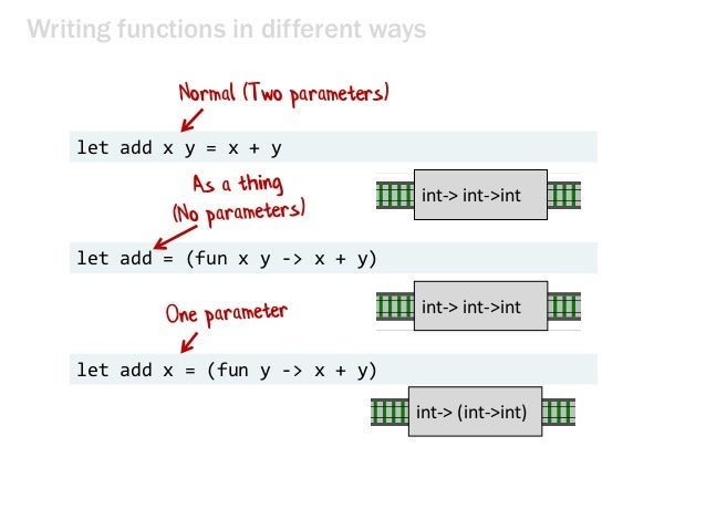 Writing functions in different ways let add x y = x + y let add = (fun x y -> x + y) let add x = (fun y -> x + y) int-> in...