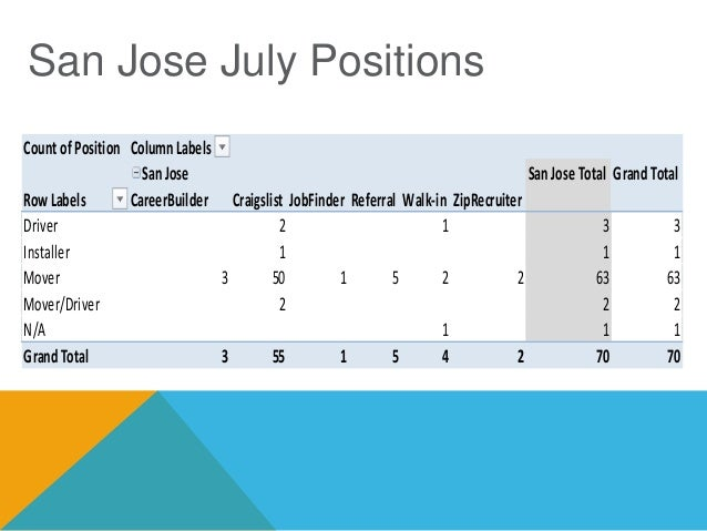 SAN JOSE AUGUST MOVERS Position (All) Row Labels Count of Results Count of Notes CareerBuilder 10 17 Never heard back 1 1 ...