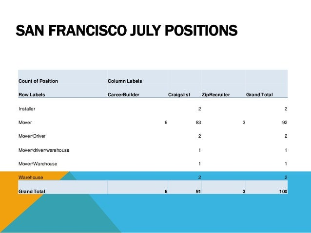 Notes (All) Count of Position Column Labels Row Labels CalJOBS CareerBuilder Craigslist Fax SFSU Gator Jobs ZipRecruiter G...