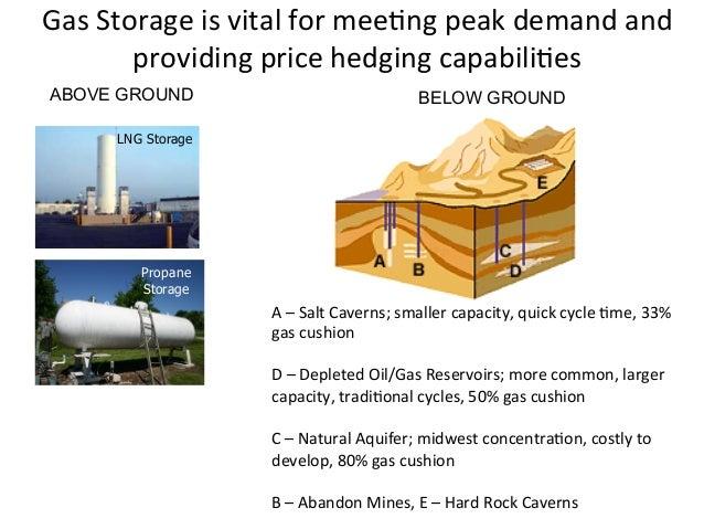 Hedging Natural Gas Storage