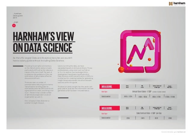 Data analyst in London | Harnham Search and Selection Ltd ...