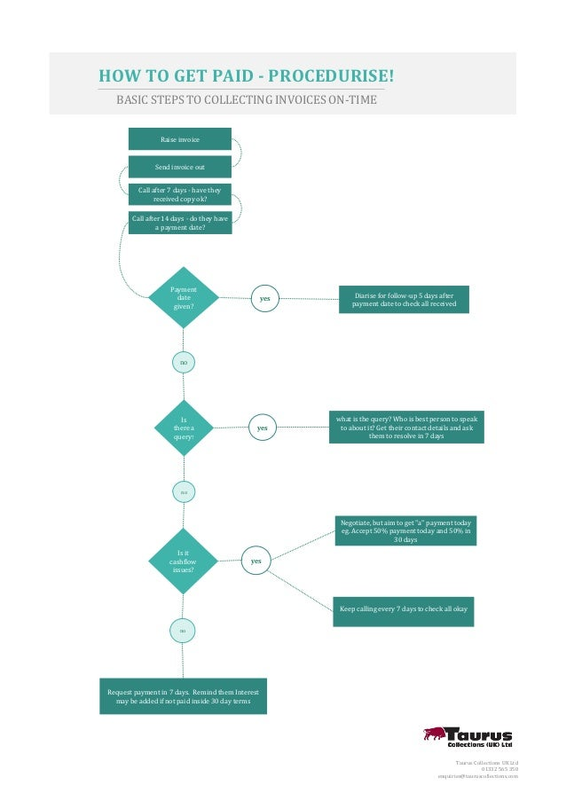 Invoice Flow Chart Sample Sales Process Flow Chart Pdf Download
