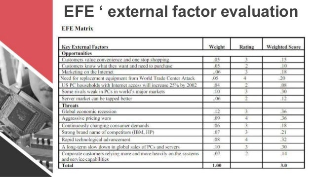 IFE & EFE Matrices
