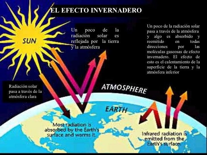 EL EFECTO INVERNADERO Radiación solar pasa a través de la atmósfera clara Un poco de la radiación solar es reflejada por  ...