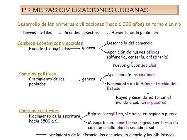 PRIMERAS CIVILIZACIONES URBANASPRIMERAS CIVILIZACIONES URBANAS Cambios económicos y sociales Cambios políticos Cambios cul...