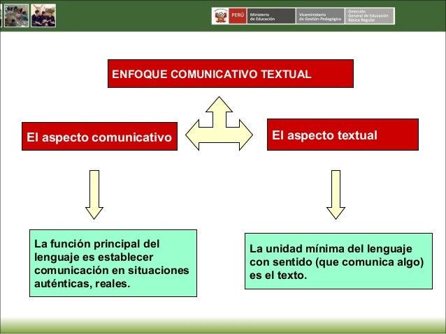 4 el enfoque comunicativo textual Slide 3