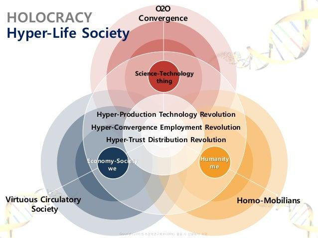 Copyrightⓒ(사)창조경제연구회(KCERN). 활용 시 인용표시 요망. Science-Technology thing Economy-Society we Humanity me O2O Convergence Homo-Mo...