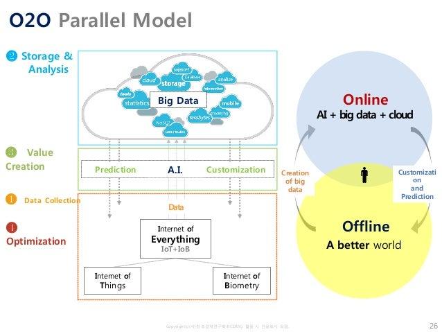 Copyrightⓒ(사)창조경제연구회(KCERN). 활용 시 인용표시 요망. O2O Parallel Model 26 Offline Online AI + big data + cloud A better world Creat...
