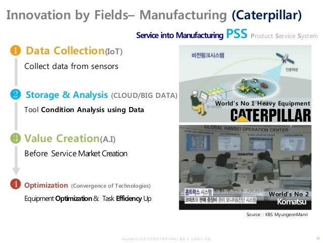 Copyrightⓒ(사)창조경제연구회(KCERN). 활용 시 인용표시 요망. Innovation by Fields– Manufacturing (Caterpillar) Service into Manufacturing PS...