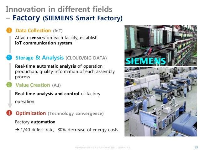Copyrightⓒ(사)창조경제연구회(KCERN). 활용 시 인용표시 요망. Innovation in different fields – Factory (SIEMENS Smart Factory) 29 Attach sens...
