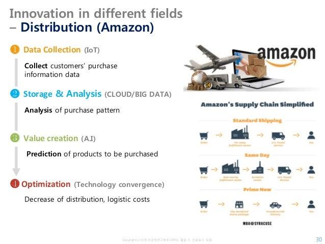 Copyrightⓒ(사)창조경제연구회(KCERN). 활용 시 인용표시 요망. Innovation in different fields – Distribution (Amazon) 30 Collect customers' pu...